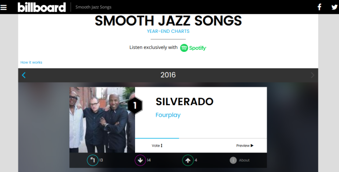 billboard-2016-song-of-year-silverado